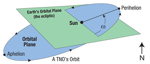 ETNO schema orbitale - Credit: Walter T. Brown, Center for Scientific Creation / examiner
