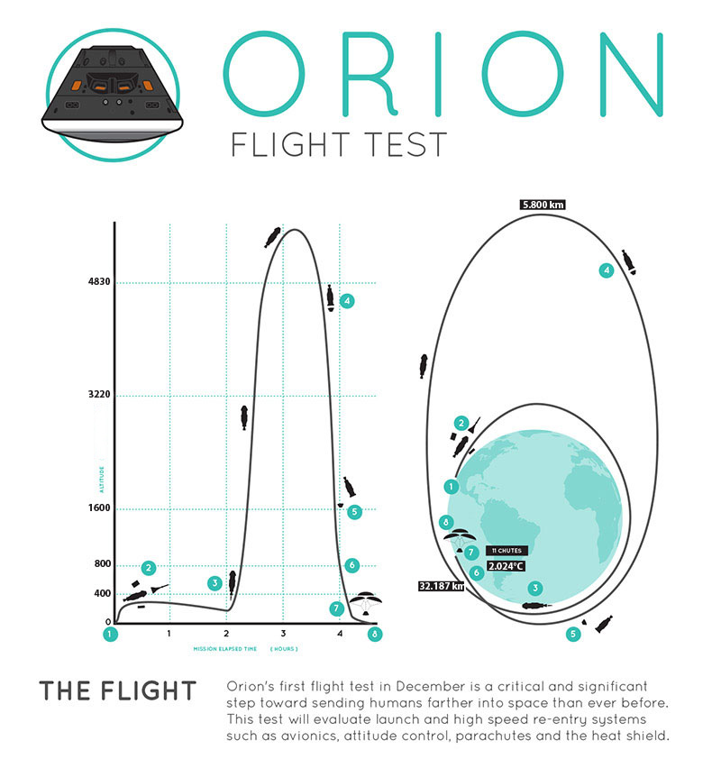 Orion fly test