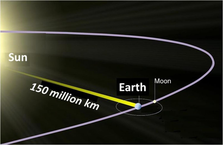 Lunità Astronomica Prima Parte