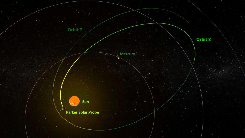 Parker, sempre più vicina al Sole!