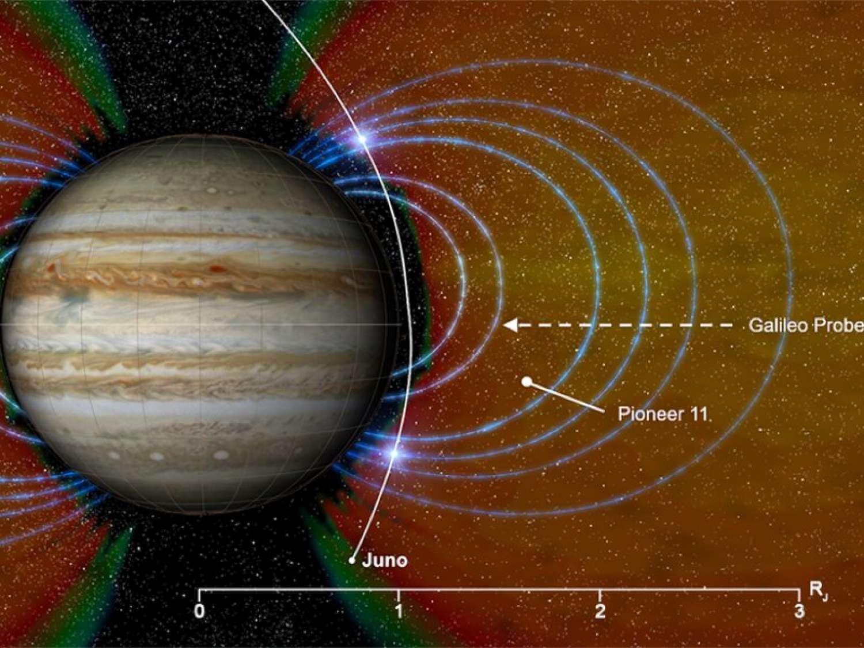 Juno scopre ioni altamente energetici intrappolati alle medie latitudini di Giove