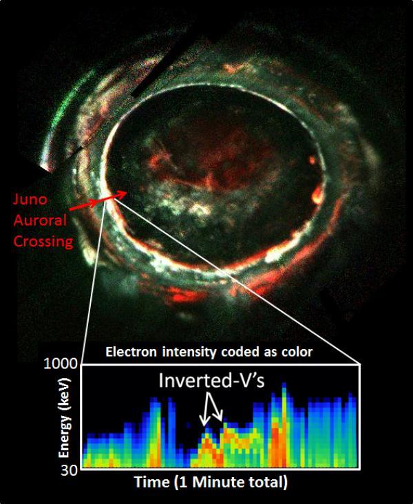 Le letture dei potenti potenziali elettrici dello Ultraviolet Imaging Spectrometer (UVS) a bordo di Juno.